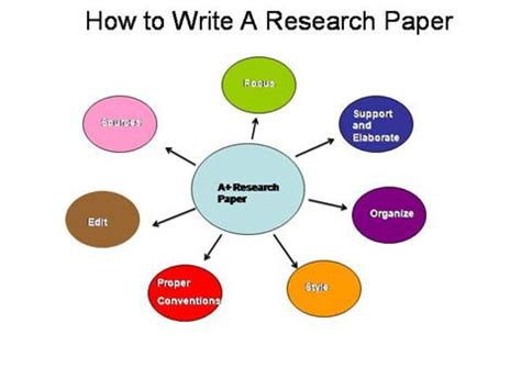 MasterPaperscom How to Write Research Paper